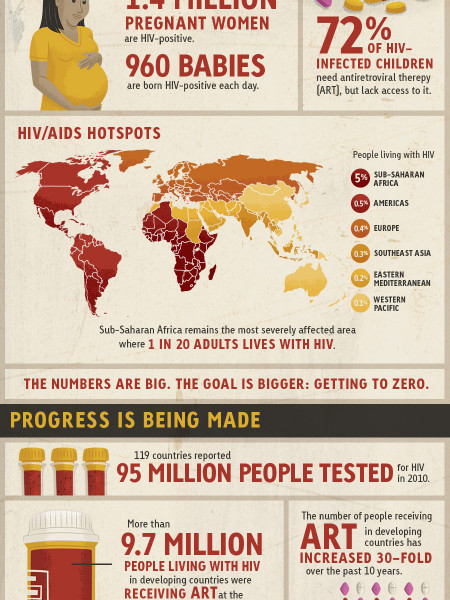 World AIDS Day 2013: Getting to Zero Infographic