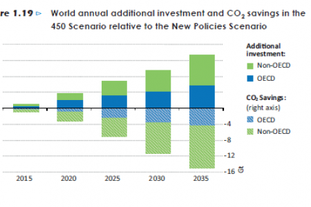 World annual additional investment and CO2 savings in the 450 Scenario relative to the New Policies Scenario Infographic