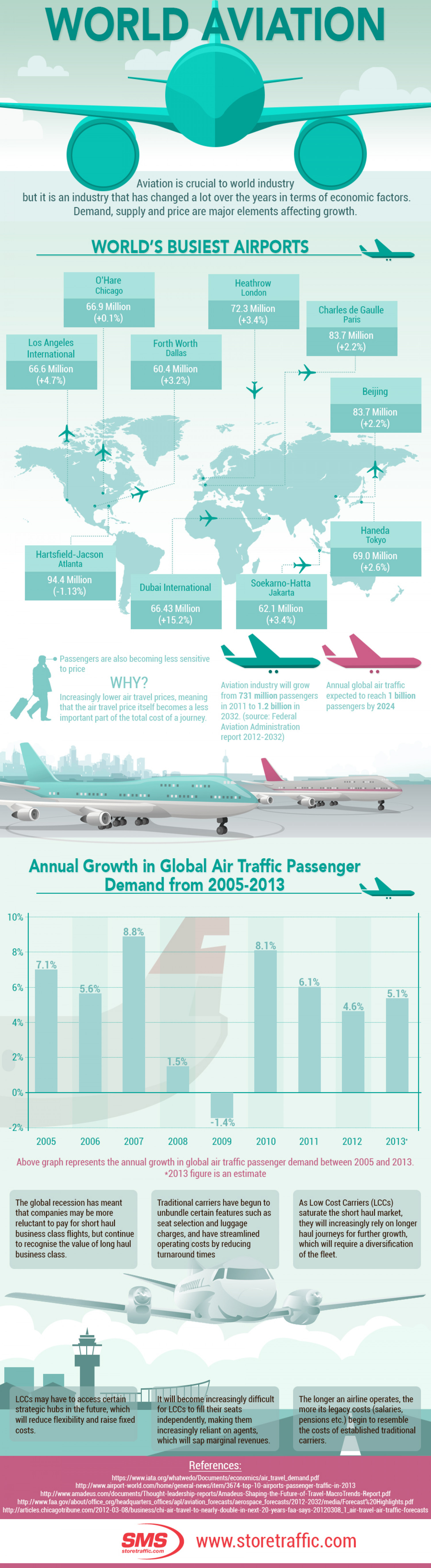 World Aviation Infographic