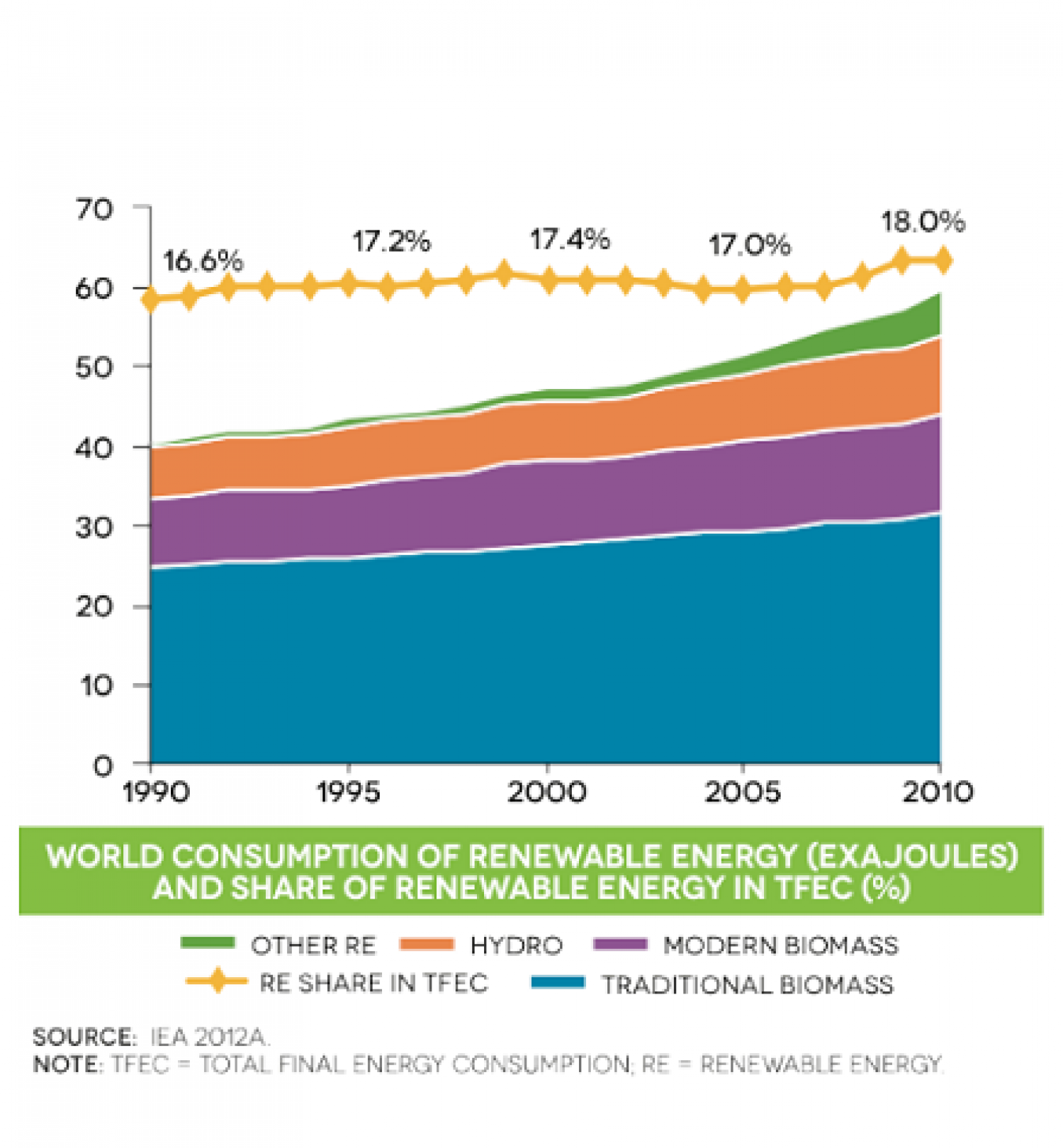 World consumption of renewable energy (Exajoules) and share of renewable energy in TFEC(%) Infographic