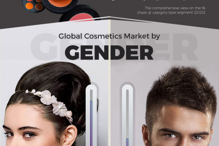 World Cosmetics - Market Opportunities and Forecasts, 2014 - 2020 Infographic