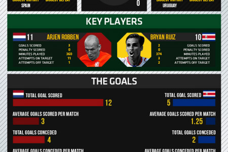 World Cup 2014 - Quarterfinals - Netherlands vs Costa Rica Infographic