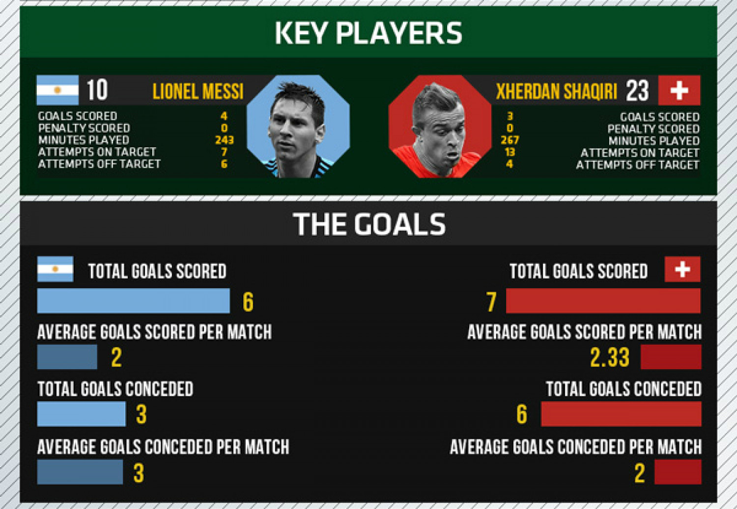 World Cup 2014 - Round of 16 - Argentina vs Switzerland Infographic