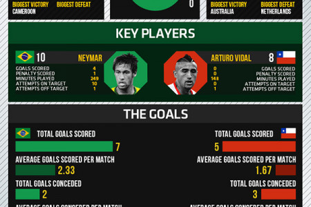 World Cup 2014 - Round of 16 - Brazil vs Chile Infographic