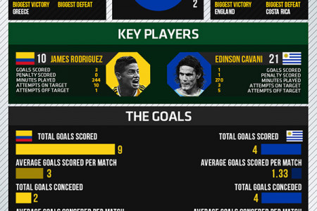 World Cup 2014 - Round of 16 - Colombia vs Uruguay Infographic
