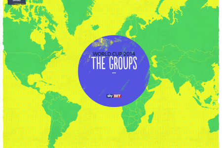 World Cup 2014 Groups Map Infographic