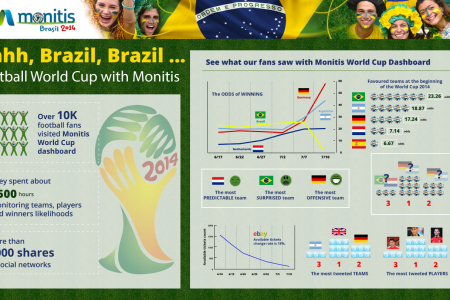World Cup 2014 Monitoring with Monitis Infographic