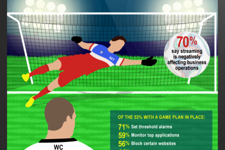 World Cup Causing Big Upset in U.S. Business Operations Infographic