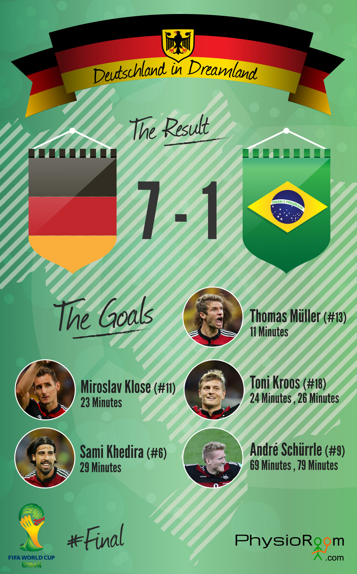 World Cup Germany V Brazil  Infographic