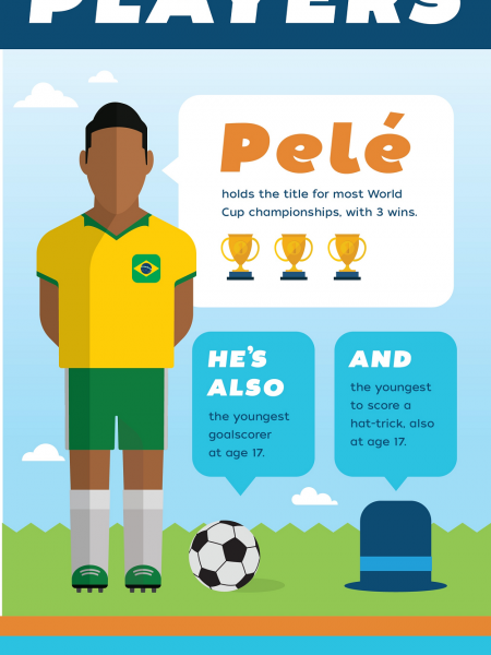 World Cup Wonders Infographic