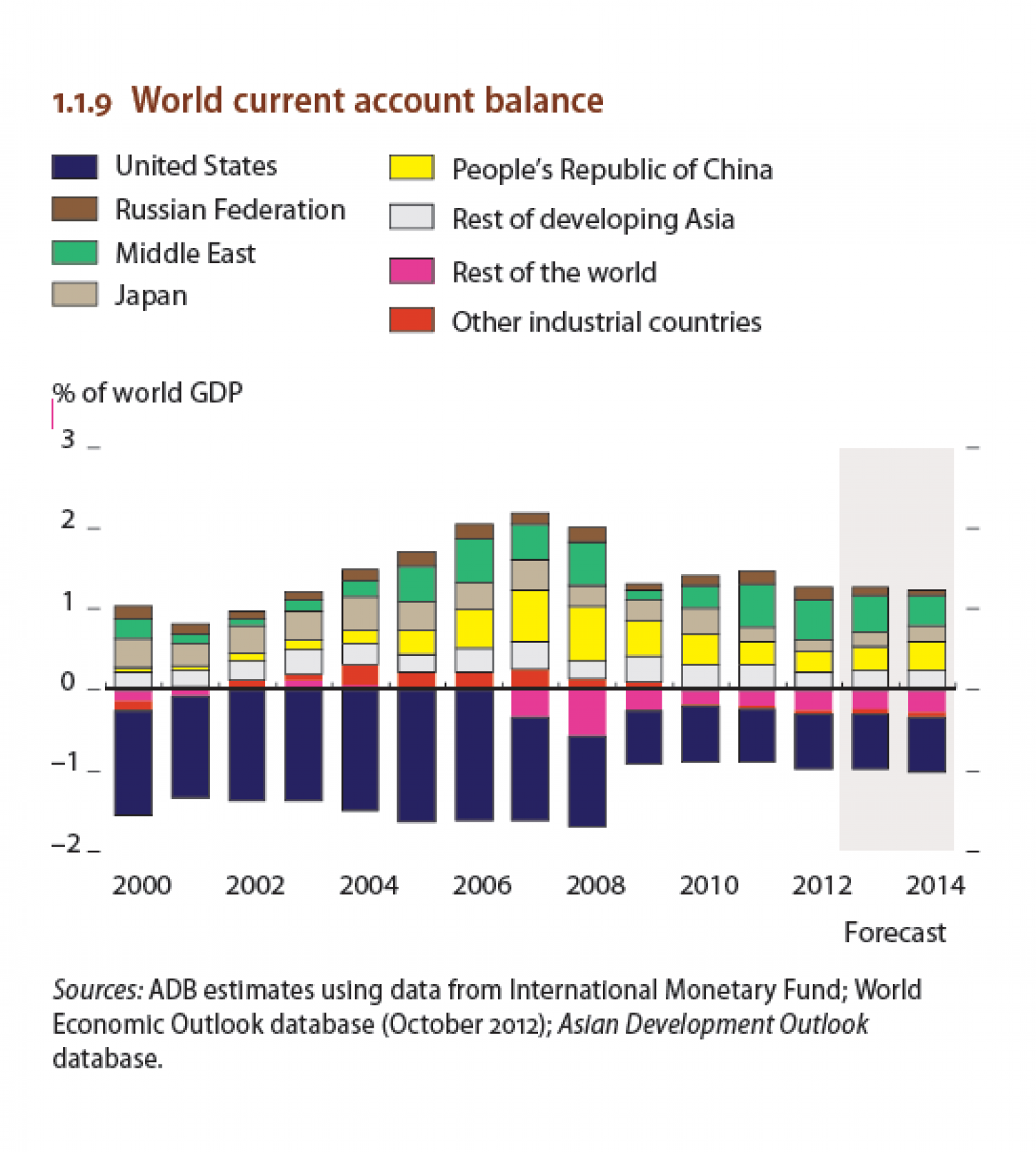 World current account balance Infographic