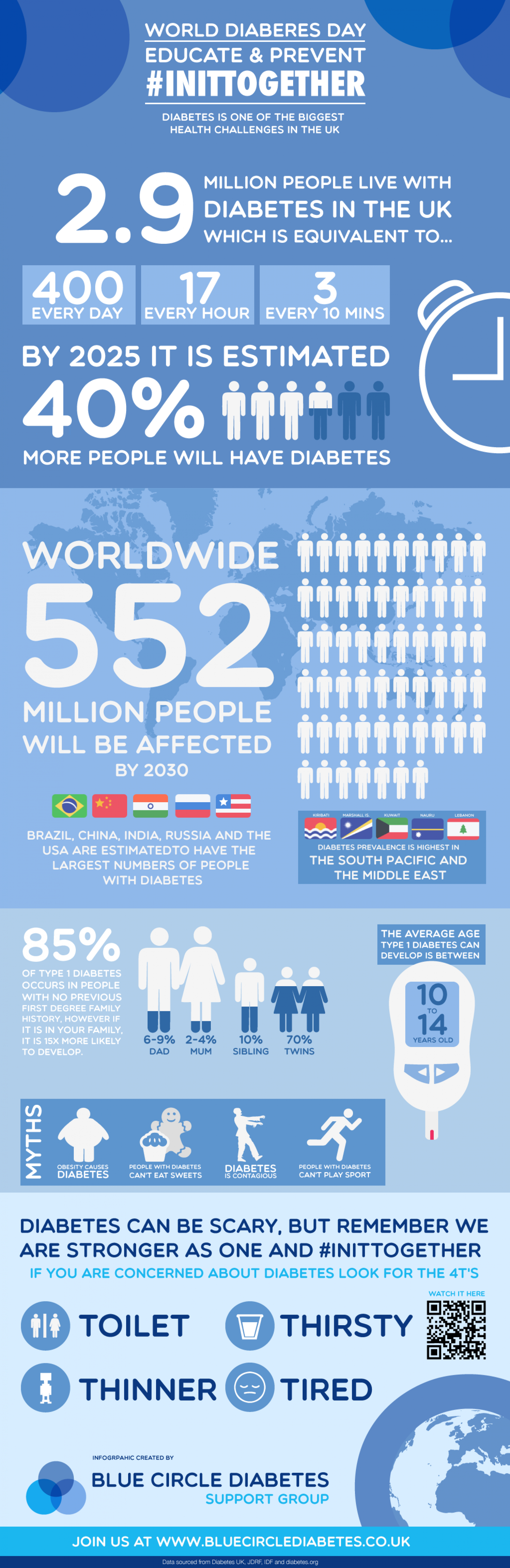 World Diabetes Day - Facts about Diabetes Infographic