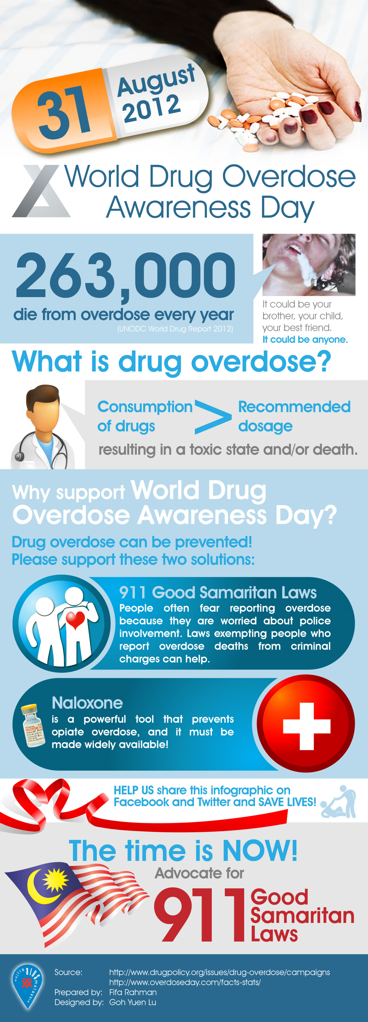World Drug Overdose Awareness Day Infographic