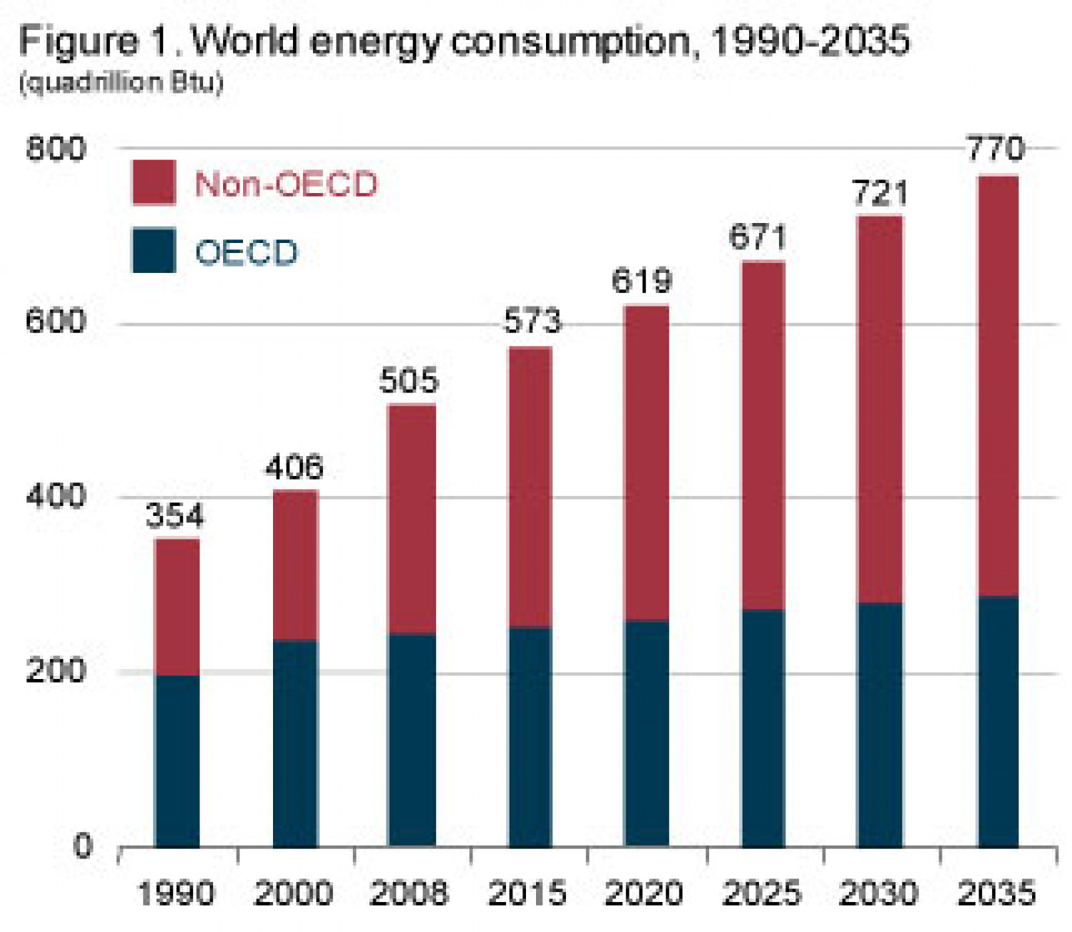 World Energy Consumption, 1990-2035 (Quadrillion Btu) Infographic