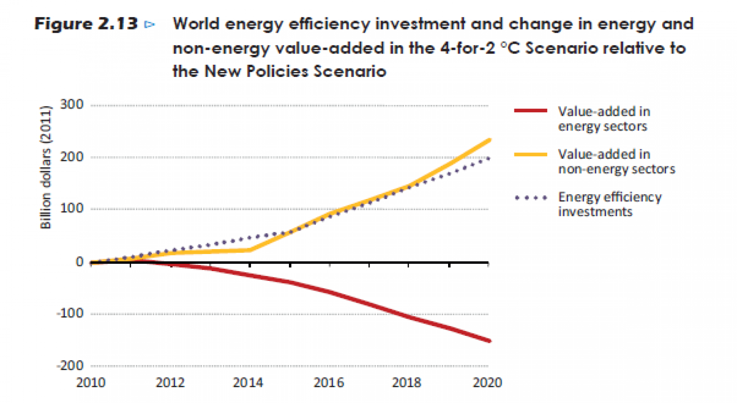 World energy efficiency investment and change in energy and non-energy value-added in the 4-for-2 °C Scenario relative to the New Policies Scenario Infographic