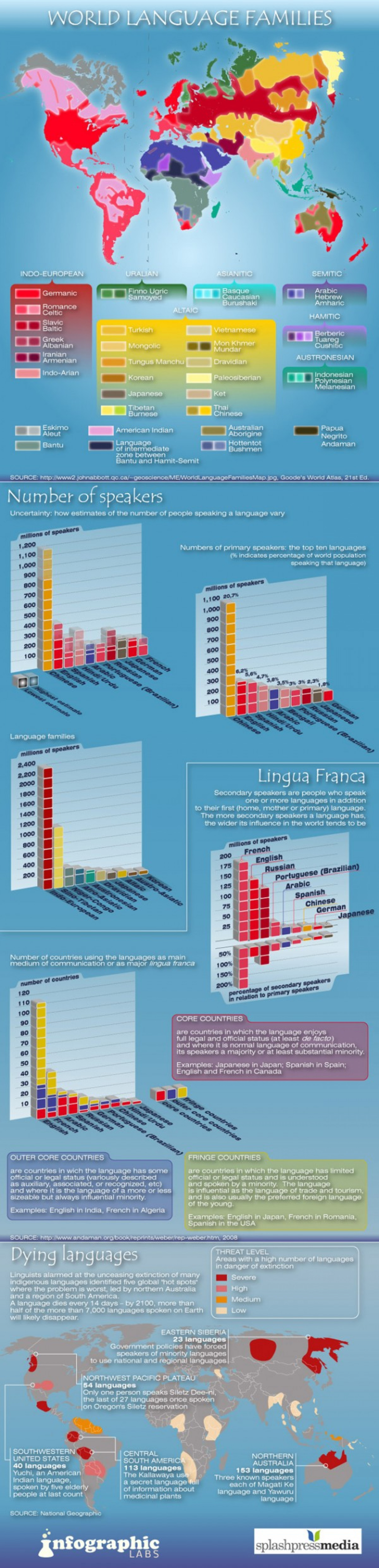 World Language Families Infographic