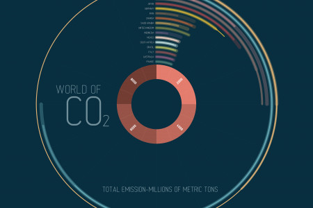 World of CO2 Infographic