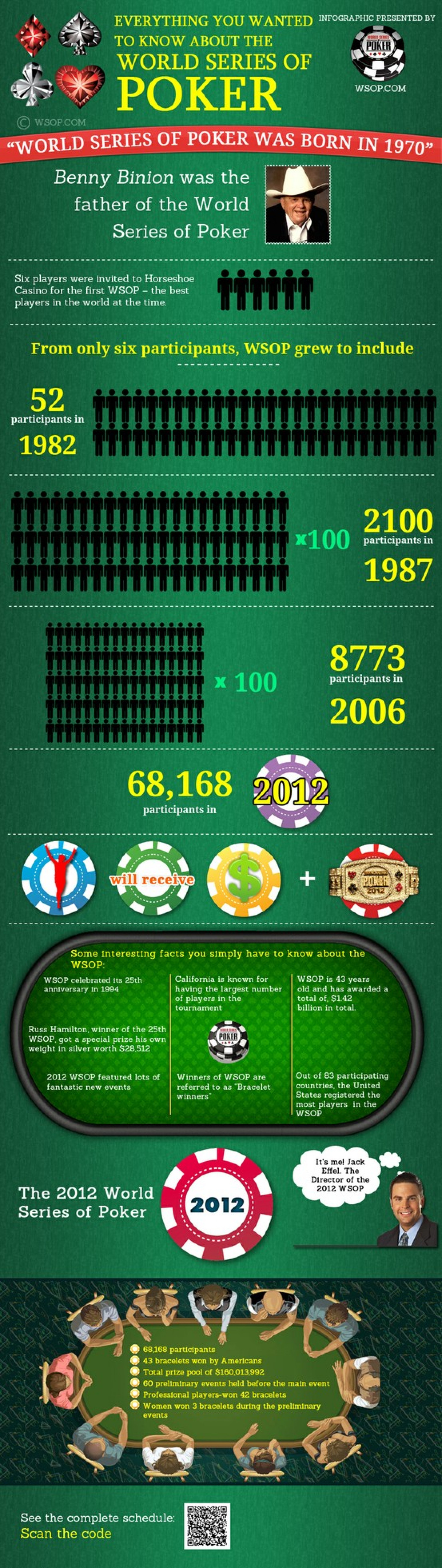 World Of Series Poker – All you wanted to know Infographic