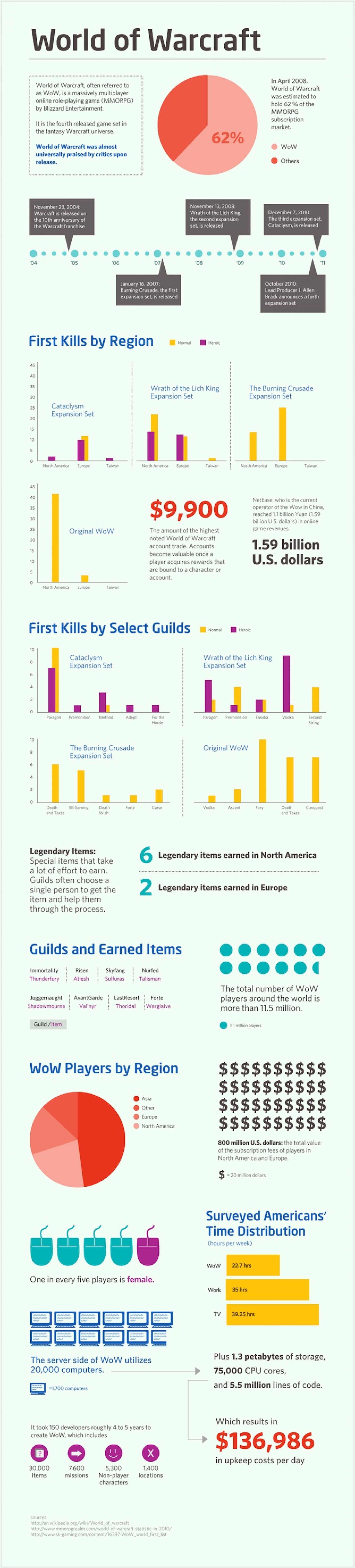 World of Warcraft by the numbers Infographic