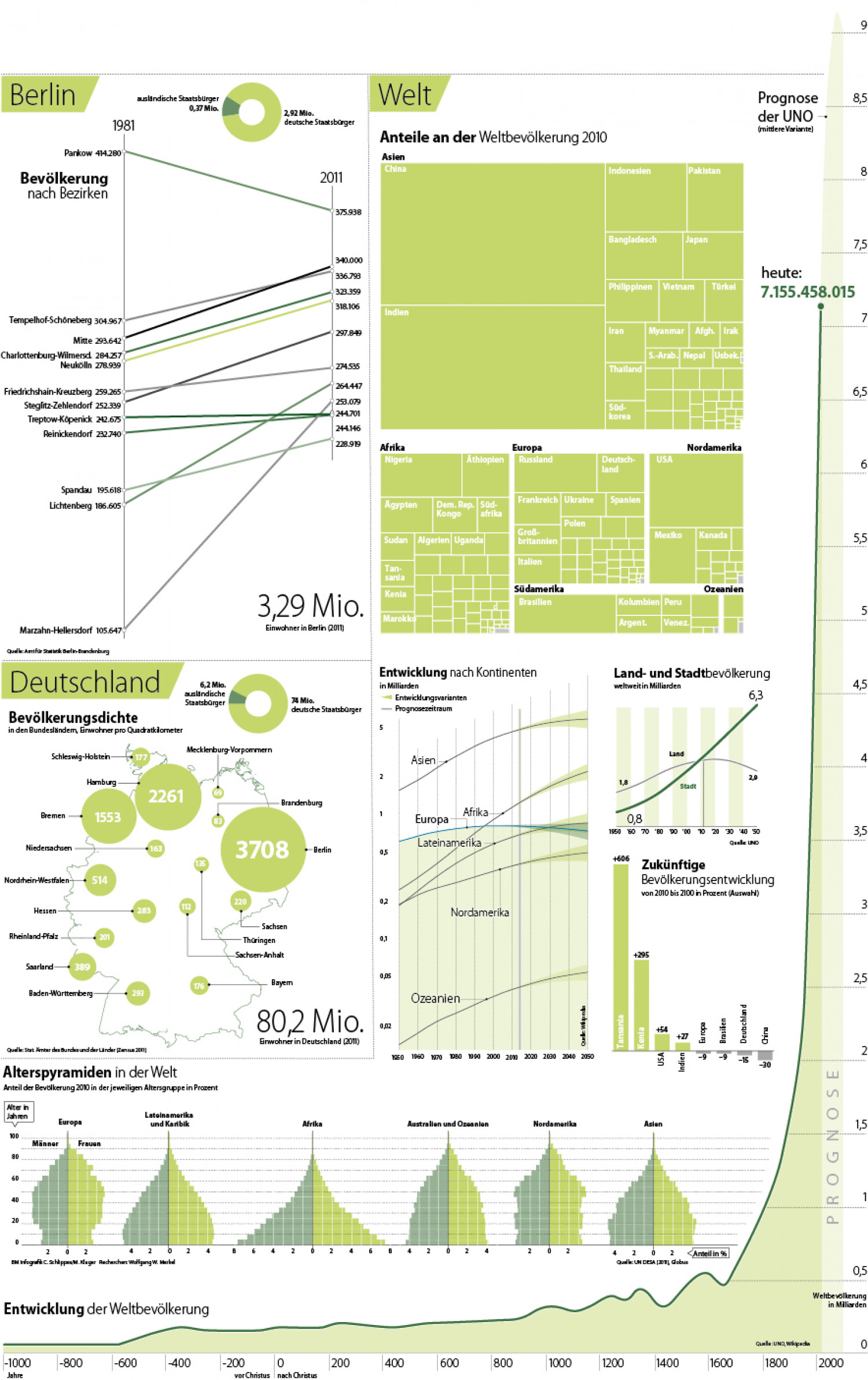 World Population Day Infographic