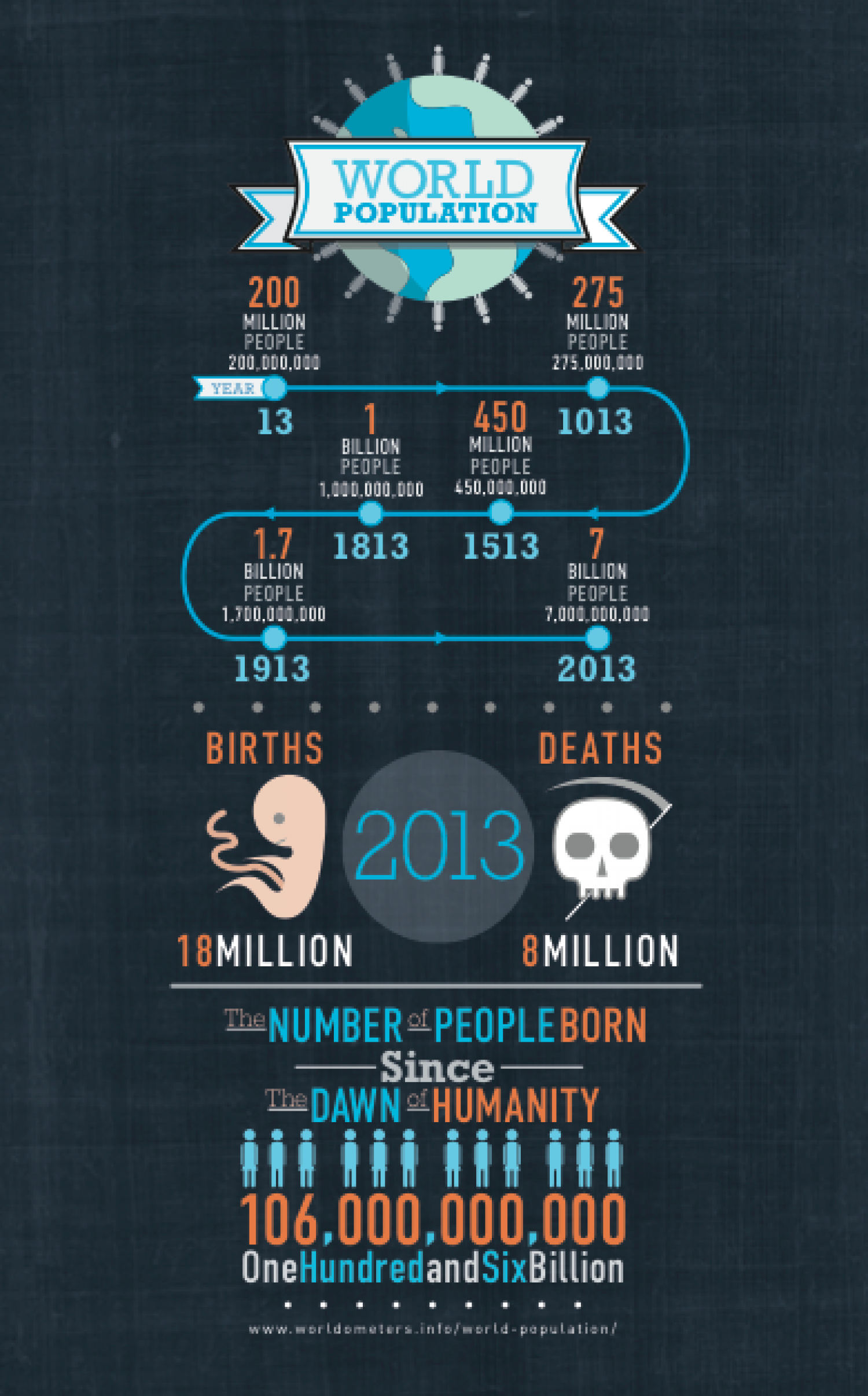 World Population Stats Infographic
