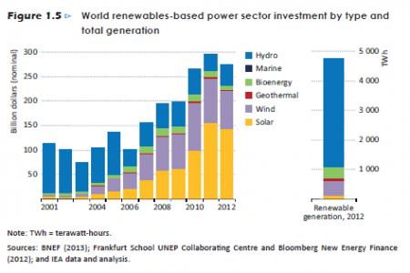 World renewables-based power sector investment Infographic