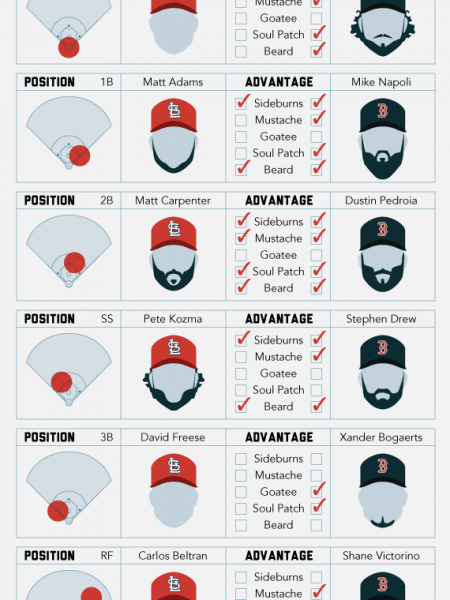 World Series Beards Infographic