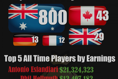 World Series of Poker (WSOP) Top 5  Infographic