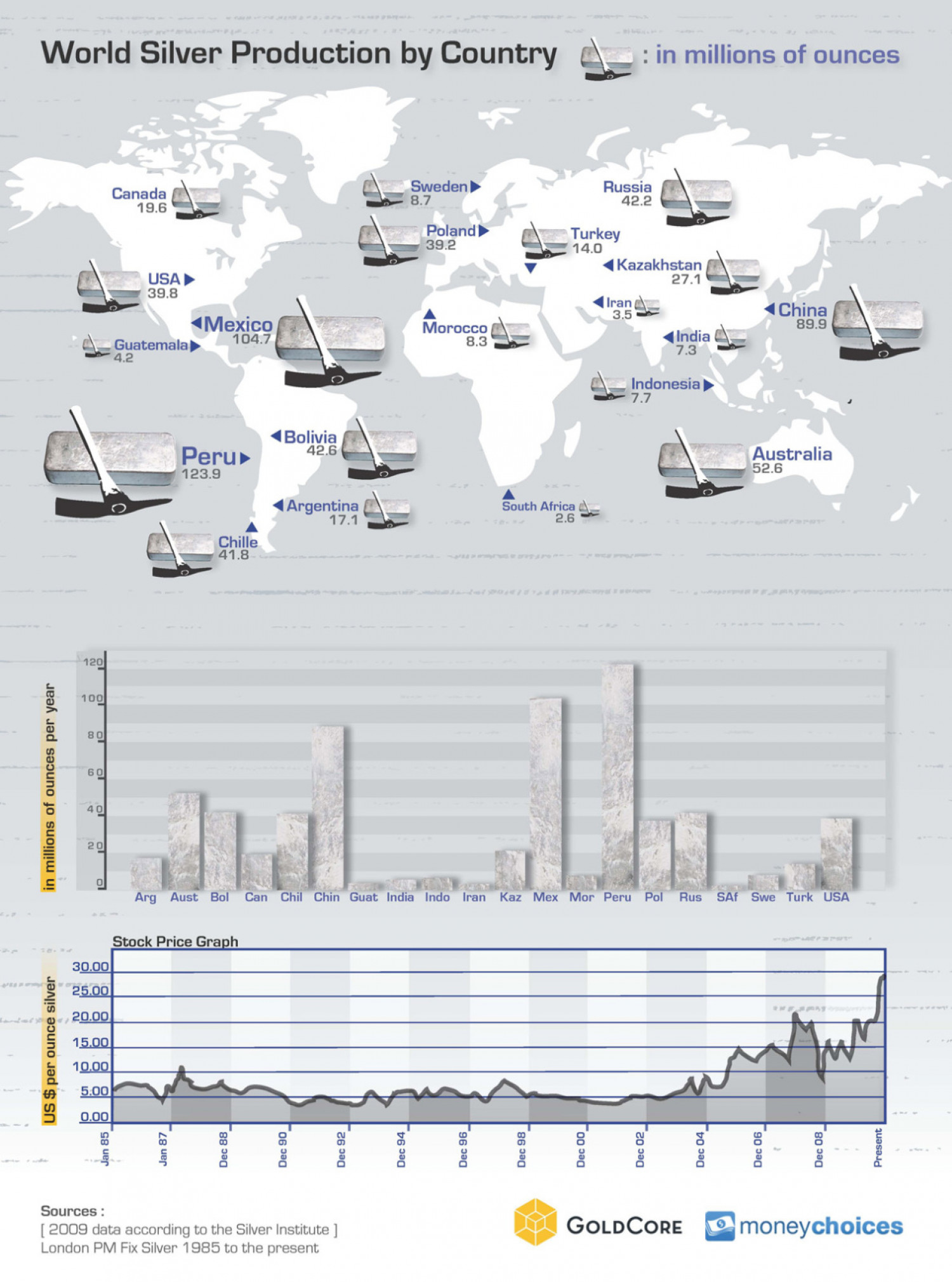 World Silver Production by Country  Infographic