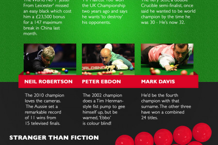 World Snooker Championships Infographic