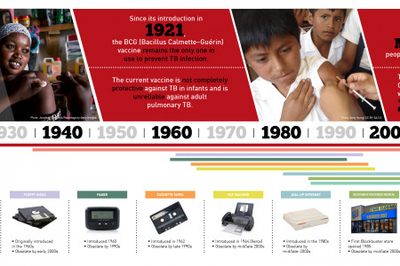 World TB Day - Let's make TB obsolete! Infographic