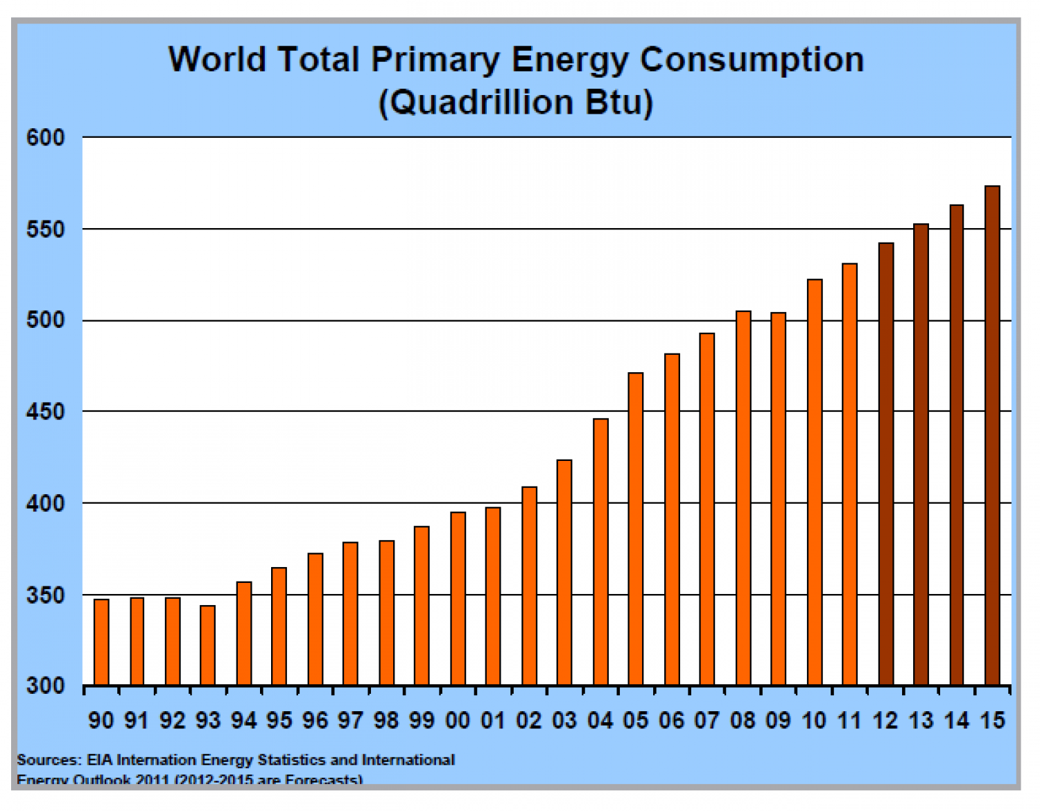 World Total primary Energy Consumption (Quadrillion Btu) Infographic