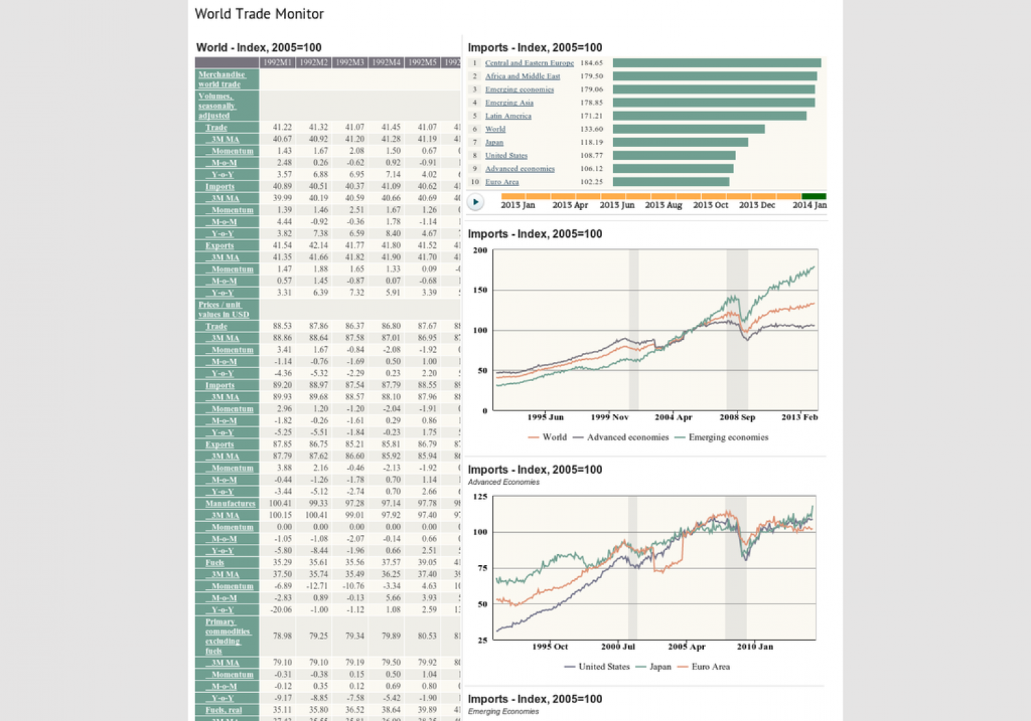 World Trade Monitor Infographic