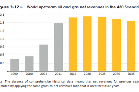 World upstream oil and gas net revenues in the 450 Scenario Infographic