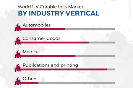 World UV Curable Inks Market - Opportunities and Forecasts, 2014 - 2020 Infographic