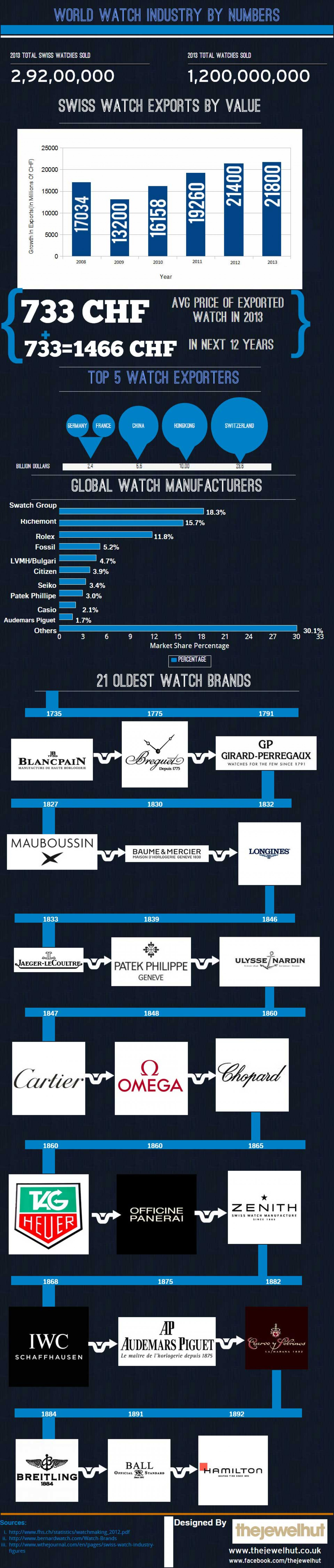 World Watch Industry By Numbers Infographic