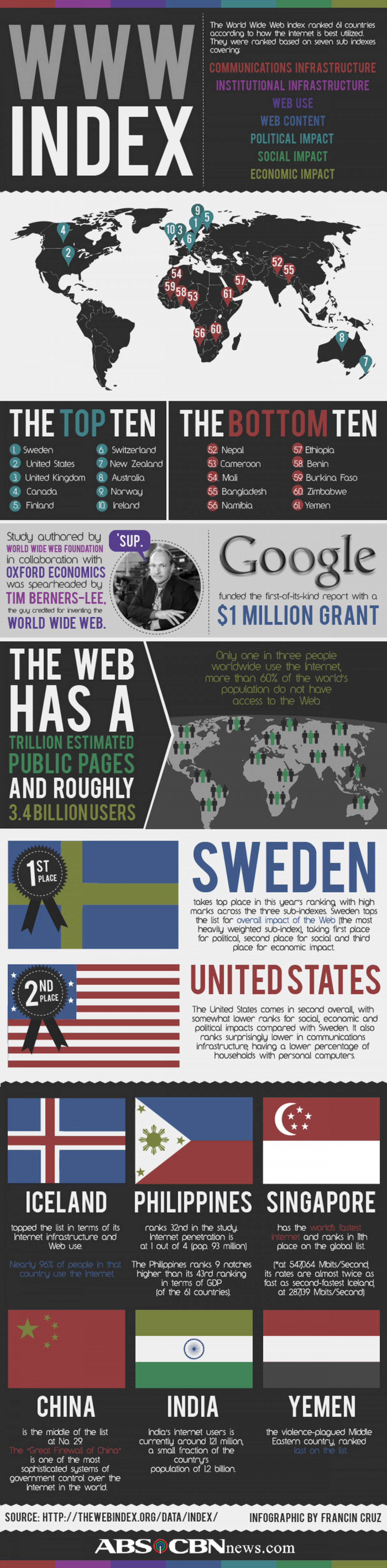 World Wide Web Index Infographic