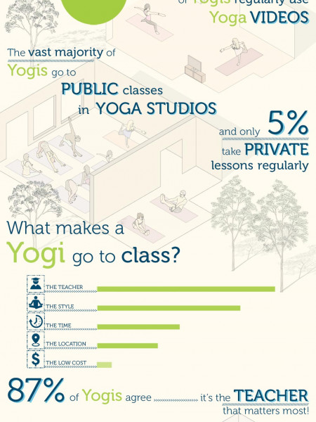 World Yoga Survey: The Habits of Yogis in the Wild Infographic