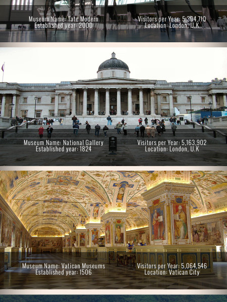 10 largest museums in the world Infographic