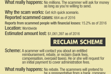 World's Biggest Money Scams You Need to Know Infographic