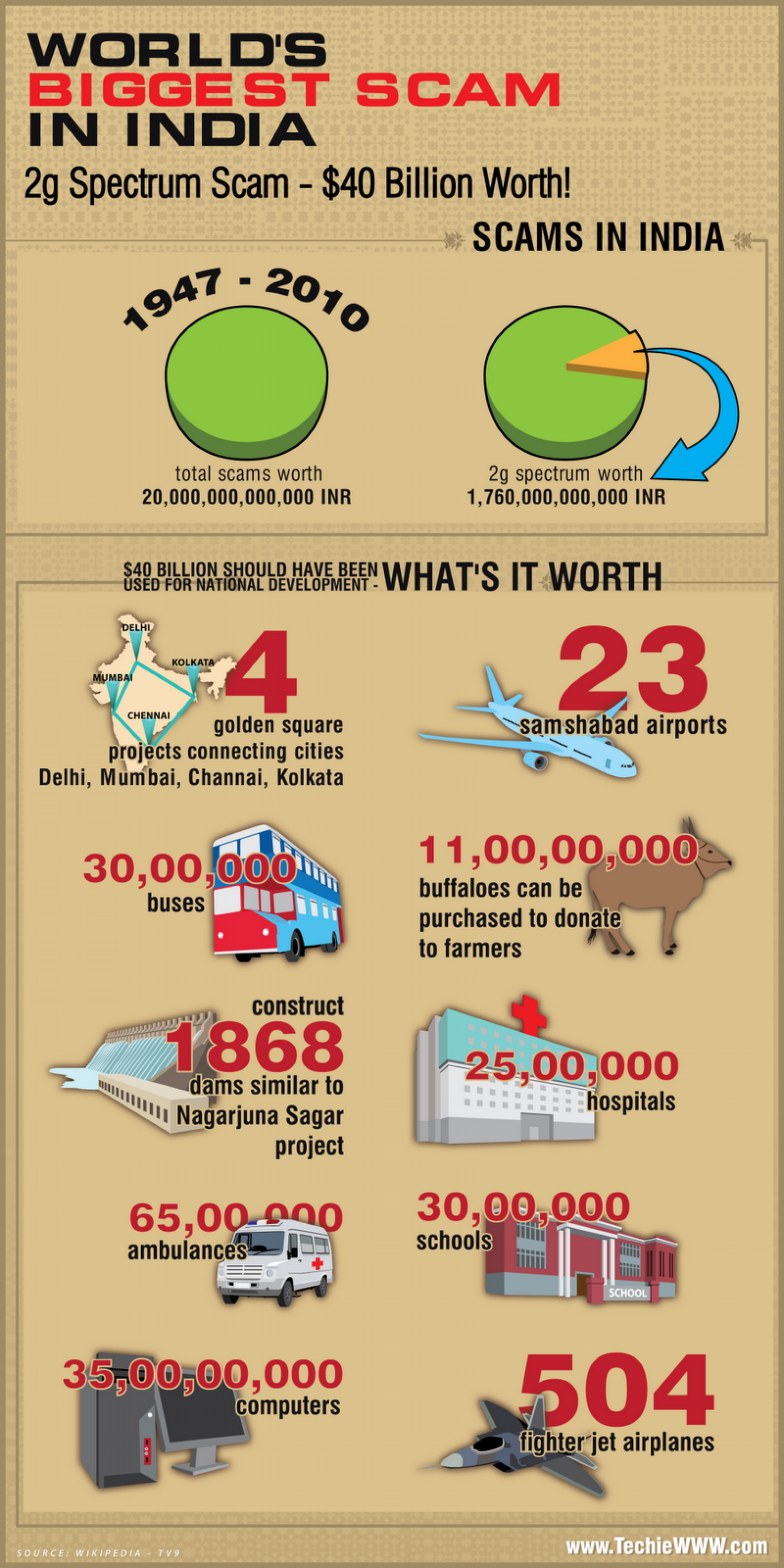 World's Biggest Scam in India  Infographic