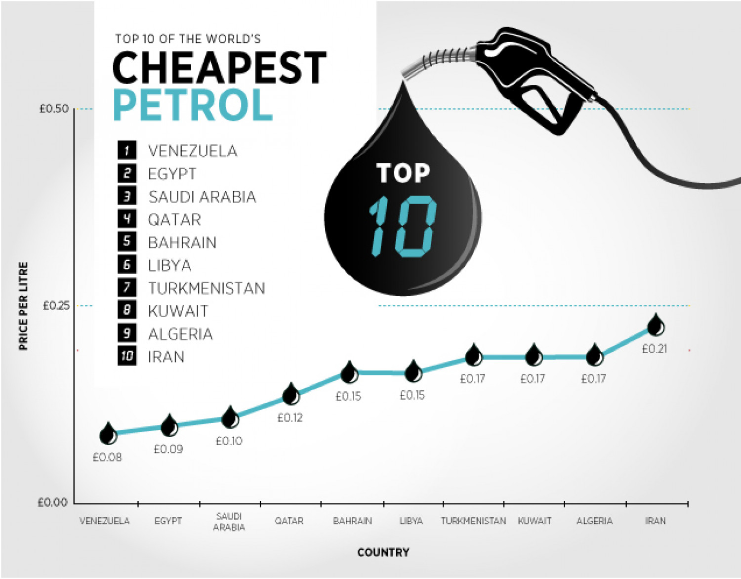 World's Cheapest Petrol Infographic