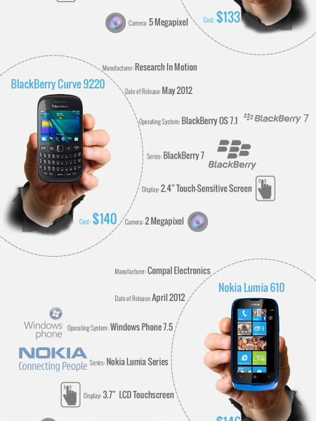 Cheapest Smartphones in the World  Infographic