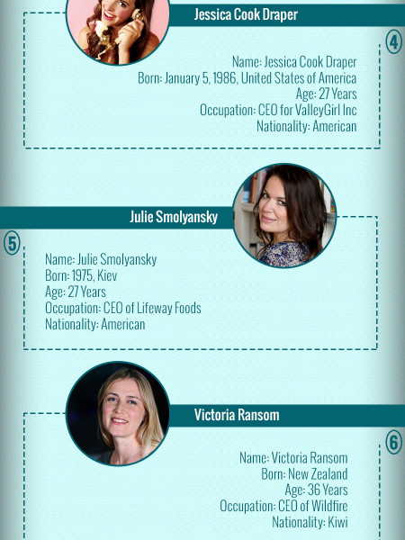 World's Hottest female CEO's Infographic