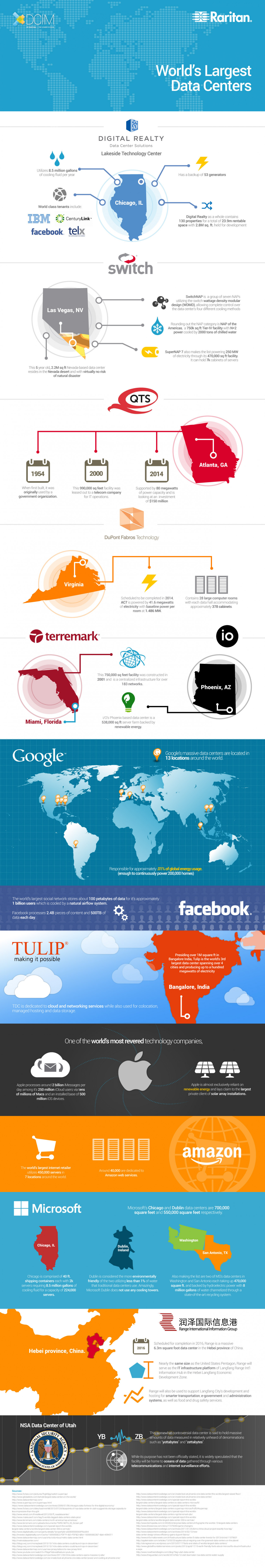 World's Largest Data Centers Infographic