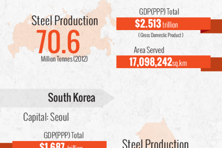 World's largest steel producing countries Infographic