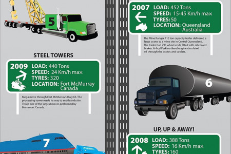World's largest truck moves Infographic