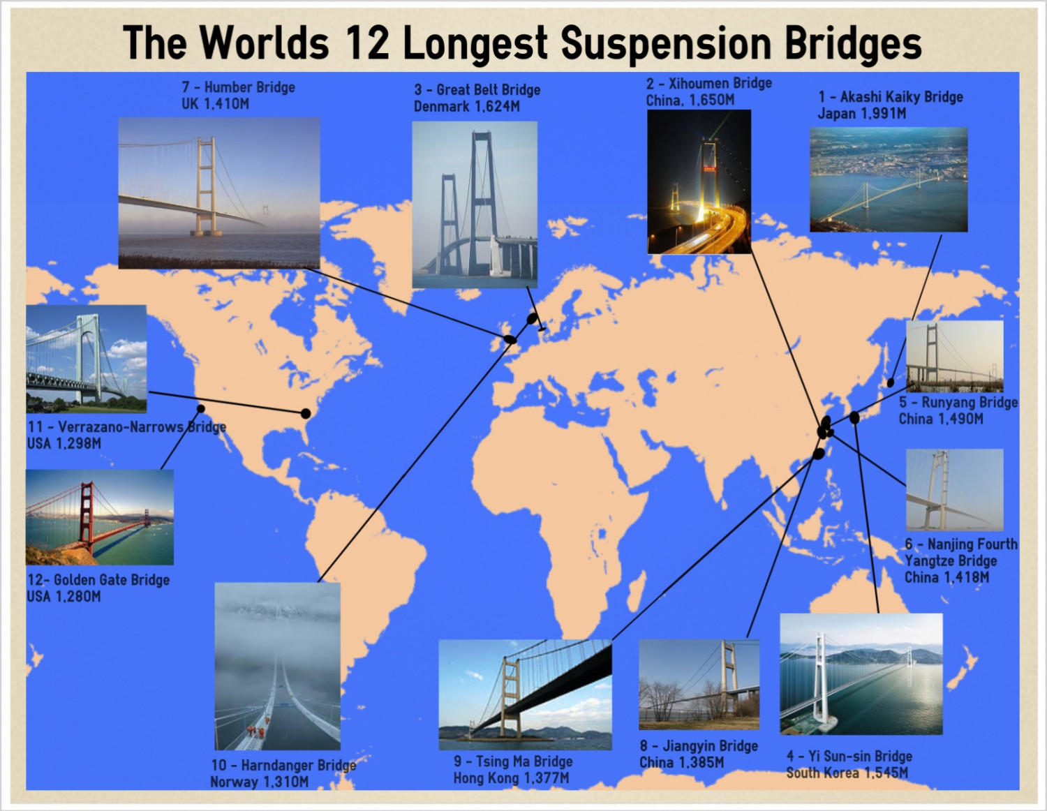 Worlds Longest Suspension Bridges Infographic