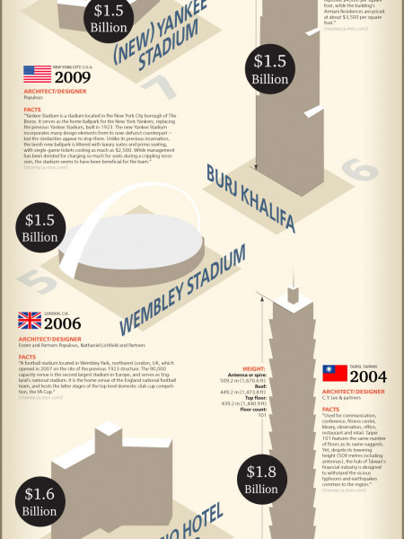 Worlds Most Expensive Buildings Infographic