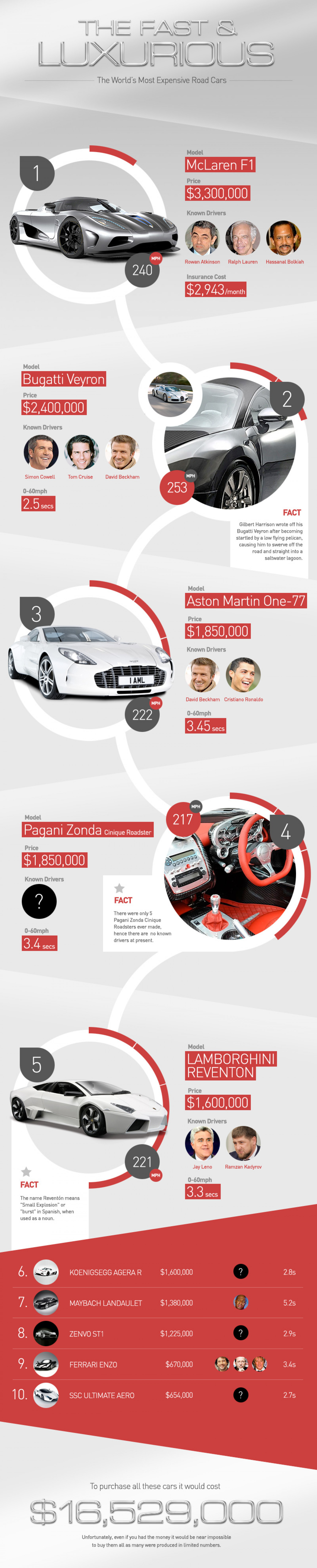 World's Most Expensive Cars Infographic